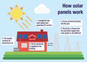 infographic about how solar panels work